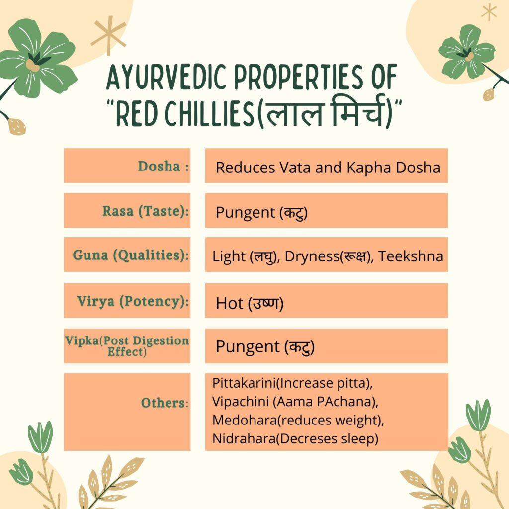Ayurvedic Properties chillies(मिर्च)(Capsicum annuum) Herbal Arcade