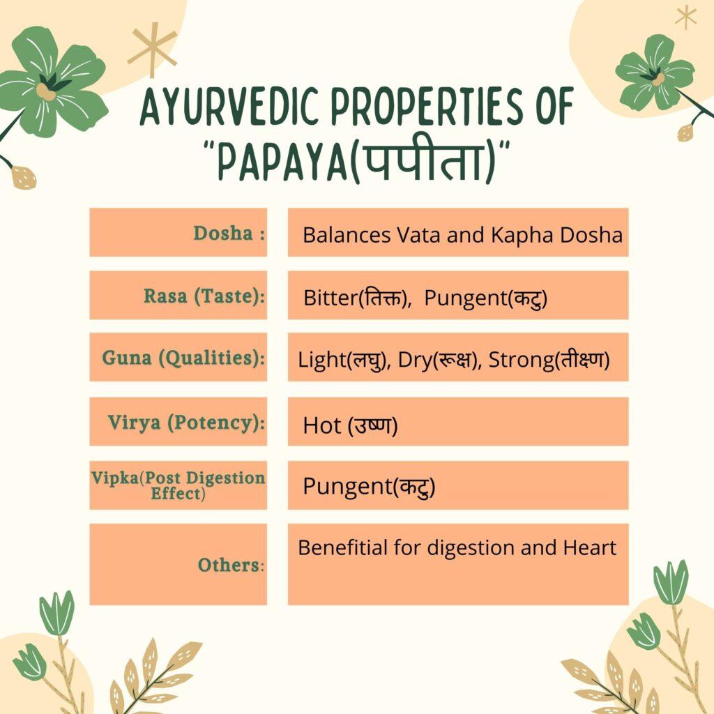 papaya (पपीता) ayurvedic-properties Herbal Arcade