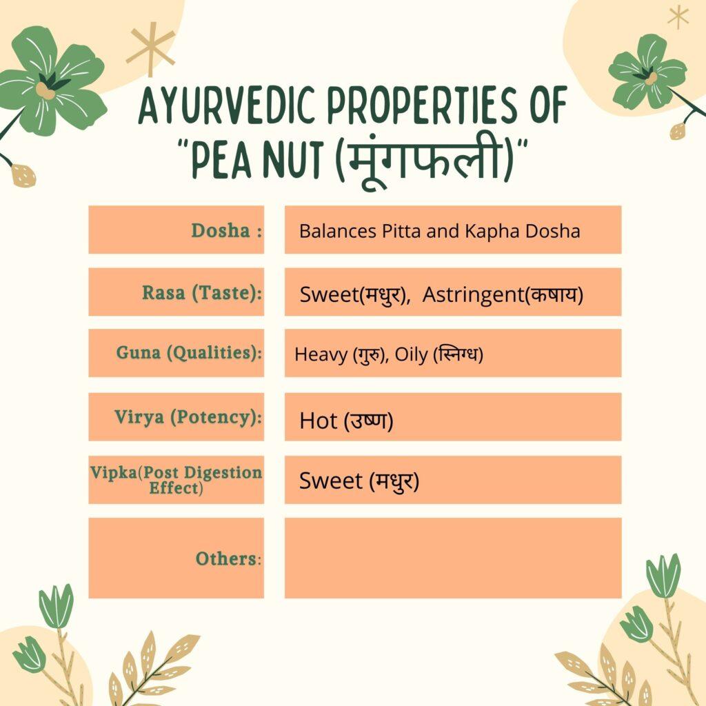 Ayurvedic properties of Peanut (Arachis hypogaea) Herbal Arcade
